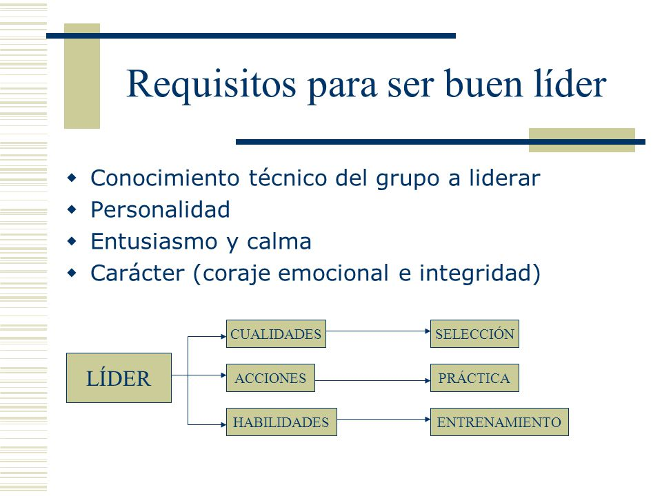 Requisitos para ser buen líder Conocimiento técnico del grupo a liderar Personalidad Entusiasmo y calma Carácter (coraje emocional e integridad) SELECCIÓN PRÁCTICA ENTRENAMIENTO LÍDER CUALIDADES ACCIONES HABILIDADES