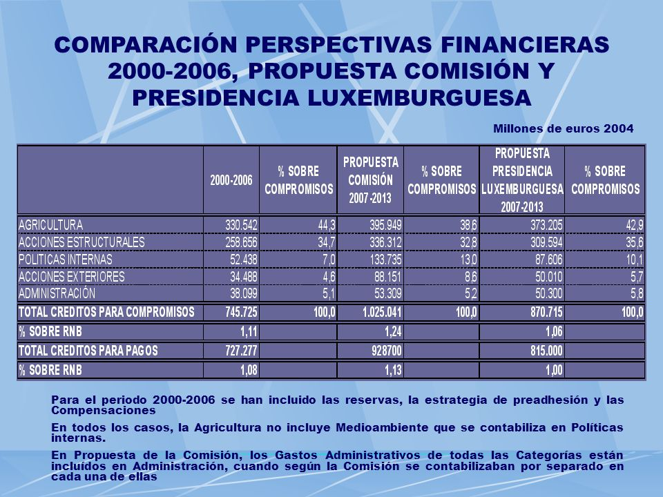 COMPARACIÓN PERSPECTIVAS FINANCIERAS 2000-2006, PROPUESTA COMISIÓN Y PRESIDENCIA LUXEMBURGUESA Millones de euros 2004 Para el periodo 2000-2006 se han