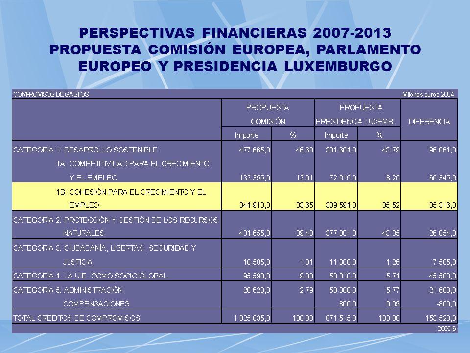 PERSPECTIVAS FINANCIERAS 2007-2013 PROPUESTA COMISIÓN EUROPEA, PARLAMENTO EUROPEO Y PRESIDENCIA LUXEMBURGO