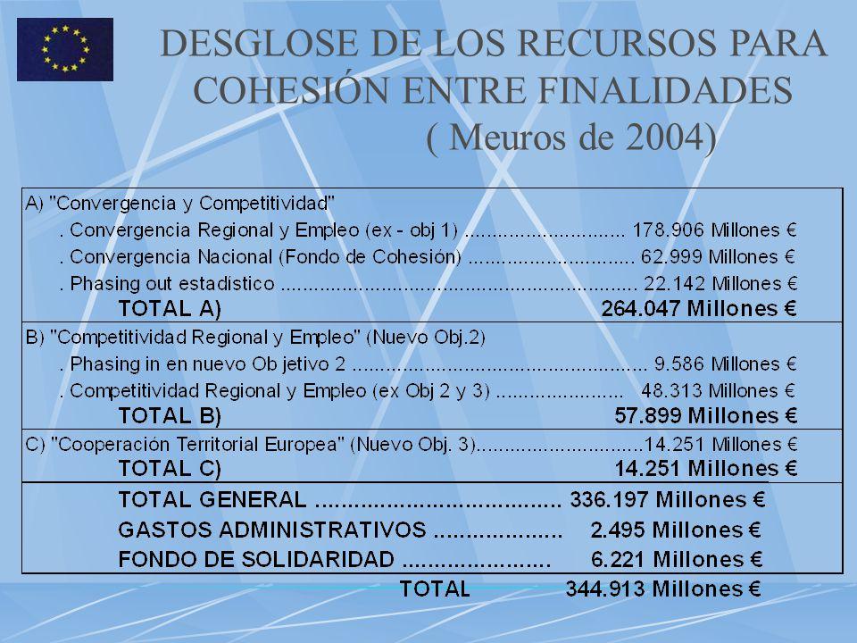 DESGLOSE DE LOS RECURSOS PARA COHESIÓN ENTRE FINALIDADES ( Meuros de 2004)
