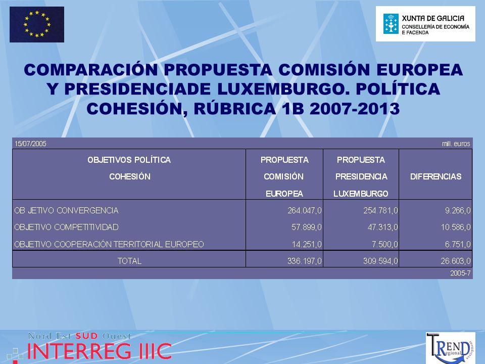 COMPARACIÓN PROPUESTA COMISIÓN EUROPEA Y PRESIDENCIADE LUXEMBURGO. POLÍTICA COHESIÓN, RÚBRICA 1B 2007-2013