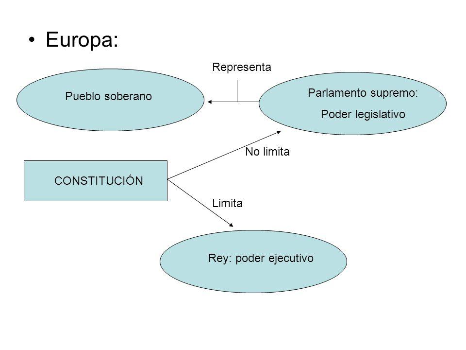 Europa: Pueblo soberano Parlamento supremo: Poder legislativo Rey: poder ejecutivo Representa CONSTITUCIÓN No limita Limita