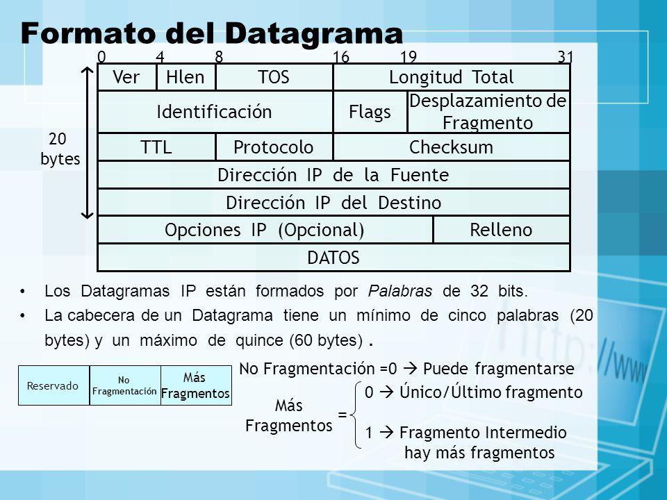 Formato del Datagrama Los Datagramas IP están formados por Palabras de 32 bits. La cabecera de un Datagrama tiene un mínimo de cinco palabras (20 byte