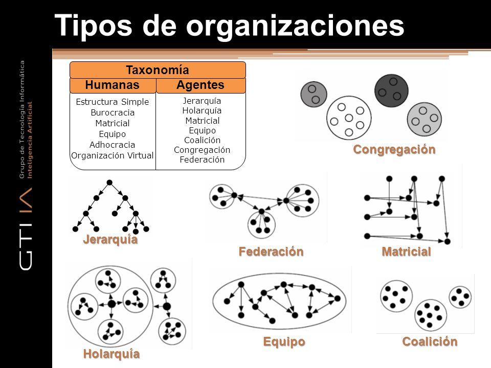 Tipos de organizaciones Estructura Simple Burocracia Matricial Equipo Adhocracia Organización Virtual Jerarquía Holarquía Matricial Equipo Coalición C