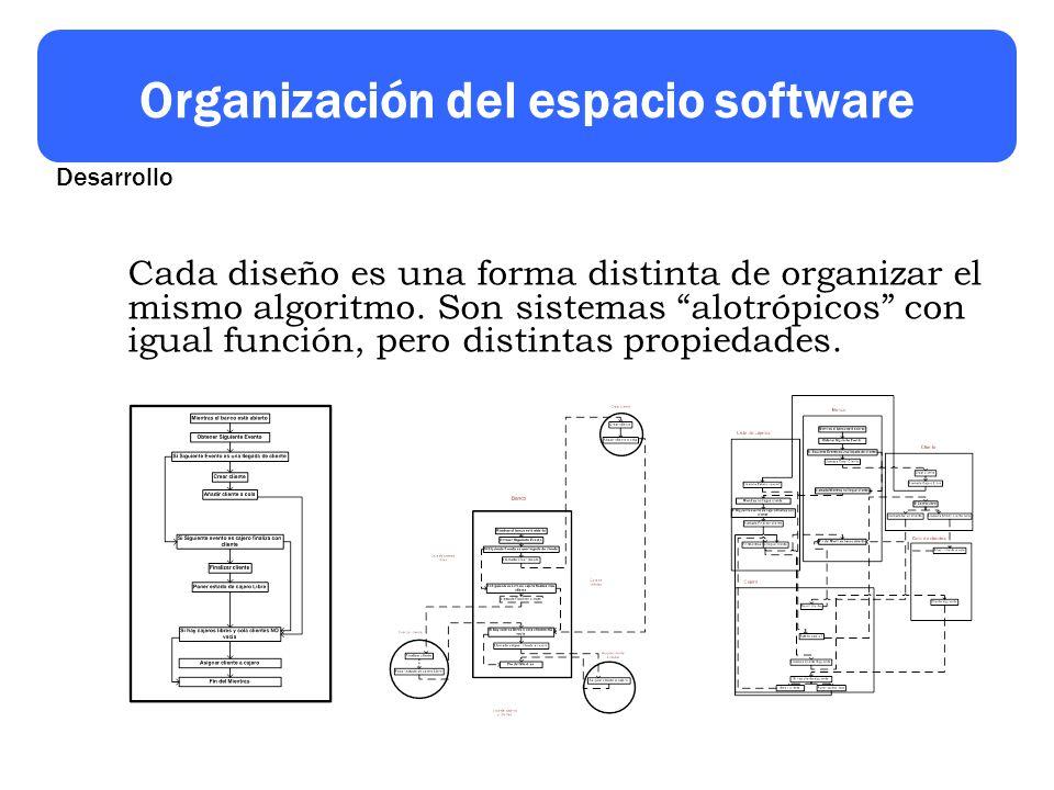 Organización del espacio software Cada diseño es una forma distinta de organizar el mismo algoritmo. Son sistemas alotrópicos con igual función, pero