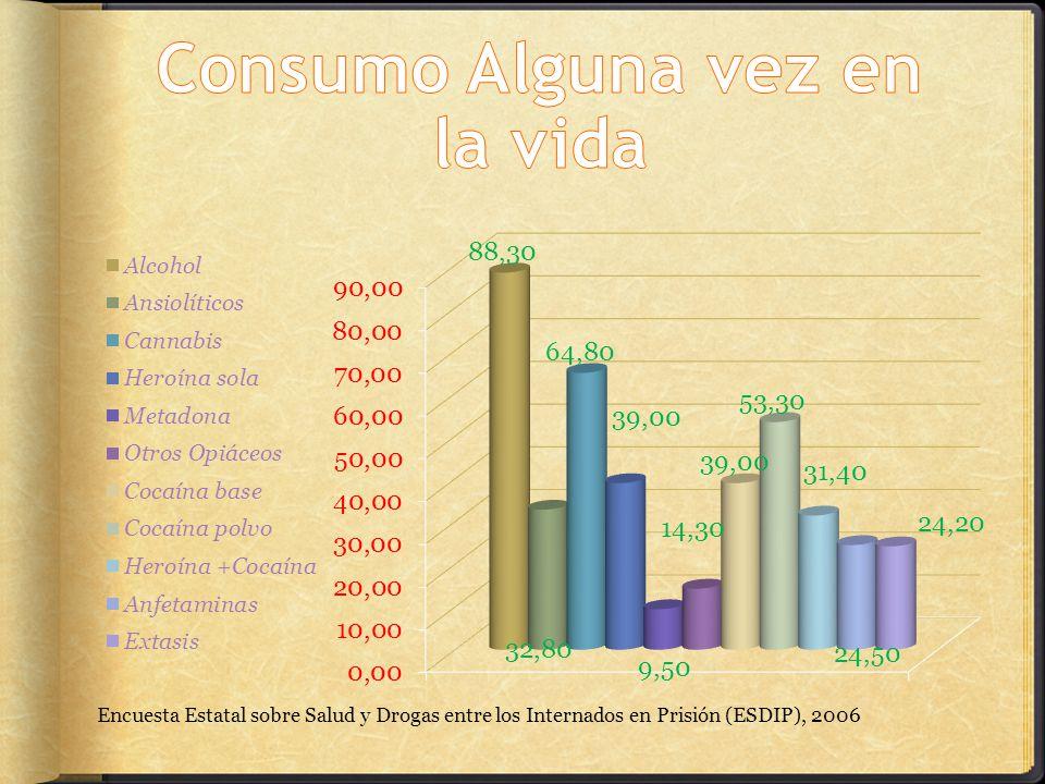 Encuesta Estatal sobre Salud y Drogas entre los Internados en Prisión (ESDIP), 2006