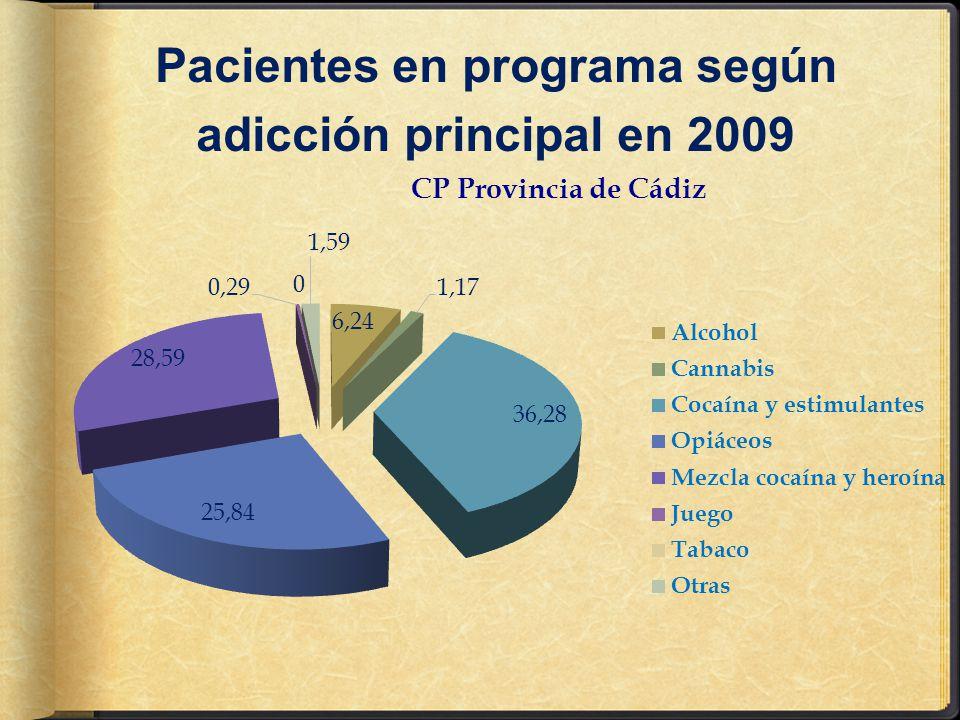 Evolución entre pacientes en PTM y total activos