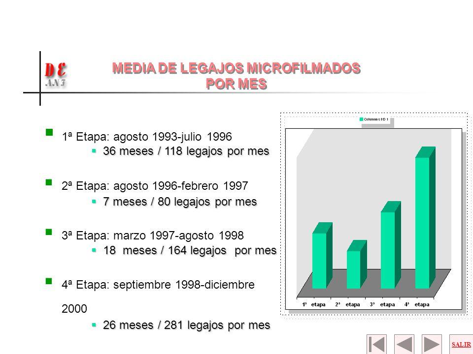 1ª Etapa: agosto 1993-julio 1996 36 meses / 118 legajos por mes 36 meses / 118 legajos por mes 2ª Etapa: agosto 1996-febrero 1997 7 meses / 80 legajos