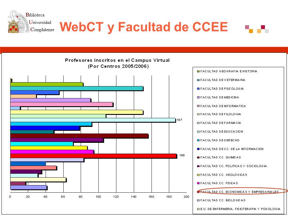 Participación de la biblioteca La Biblioteca asume funciones de asesoria en CV en 2005 Comunicación en II Jornada CV-UCM Presencia bibliotecaria en espacios virtualizados previo acuerdo docente Implicación de la Biblioteca de CCEE en Campus Virtual