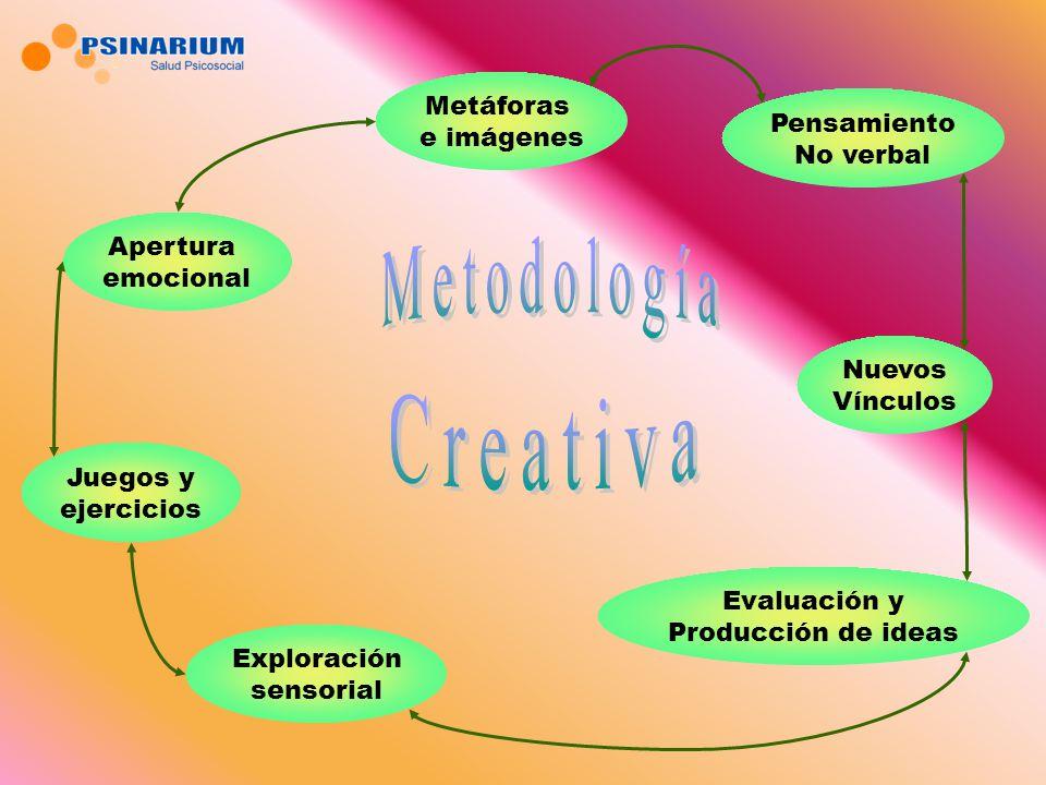Exploración sensorial Juegos y ejercicios Apertura emocional Pensamiento No verbal Metáforas e imágenes Nuevos Vínculos Evaluación y Producción de ide