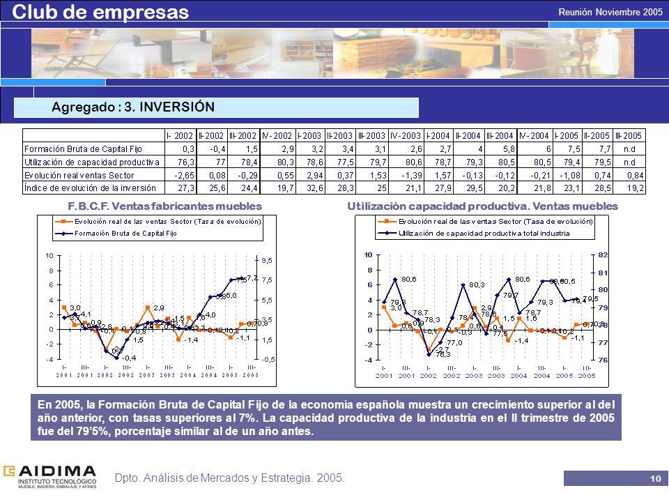 Club de empresas 9 Reunión Noviembre 2005 Dpto. Análisis de Mercados y Estrategia.