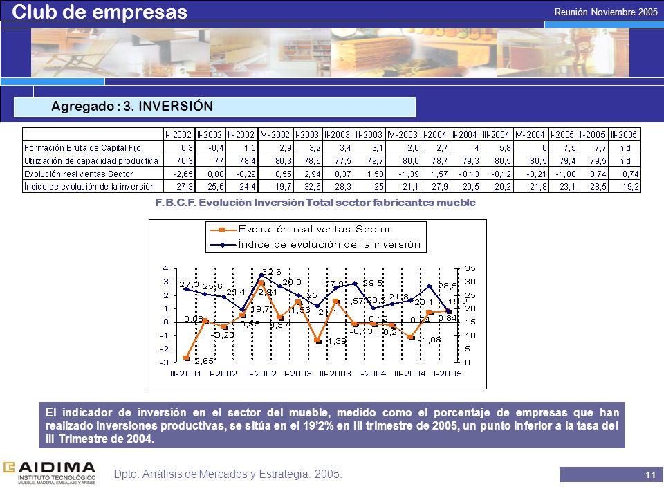 Club de empresas 10 Reunión Noviembre 2005 Dpto. Análisis de Mercados y Estrategia.