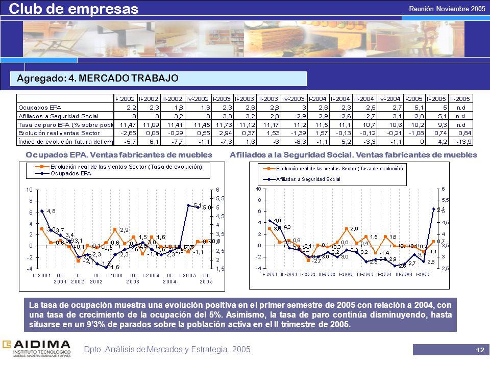 Club de empresas 11 Reunión Noviembre 2005 Dpto. Análisis de Mercados y Estrategia.