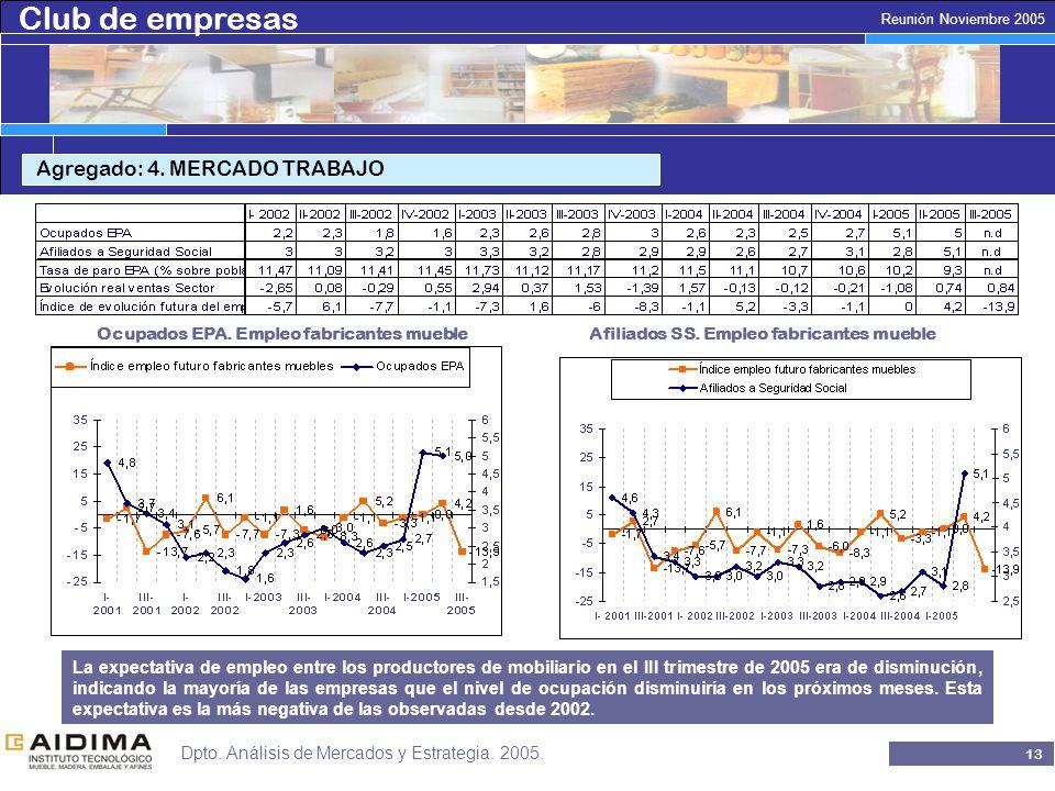 Club de empresas 12 Reunión Noviembre 2005 Dpto. Análisis de Mercados y Estrategia.