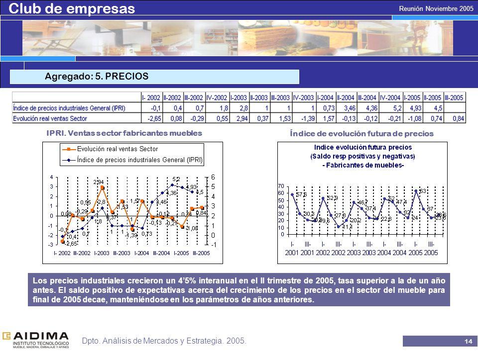 Club de empresas 13 Reunión Noviembre 2005 Dpto. Análisis de Mercados y Estrategia.