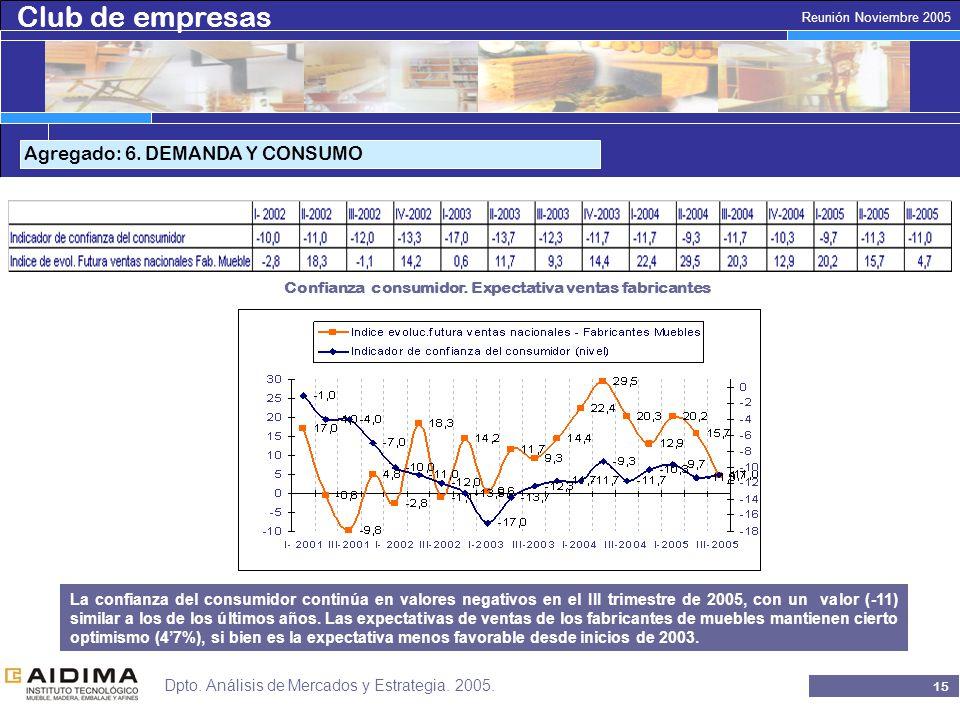 Club de empresas 14 Reunión Noviembre 2005 Dpto. Análisis de Mercados y Estrategia.