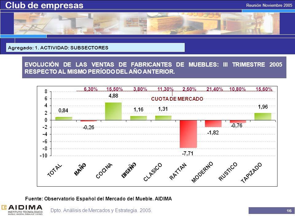 Club de empresas 15 Reunión Noviembre 2005 Dpto. Análisis de Mercados y Estrategia.