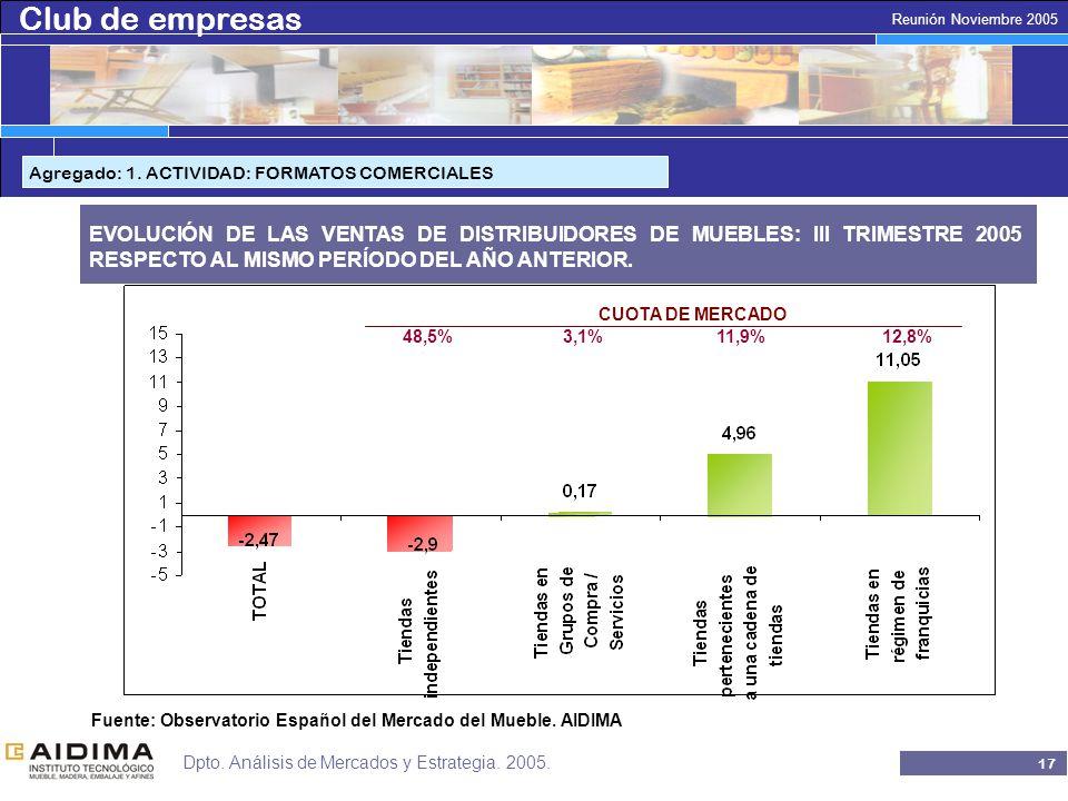 Club de empresas 16 Reunión Noviembre 2005 Dpto. Análisis de Mercados y Estrategia.