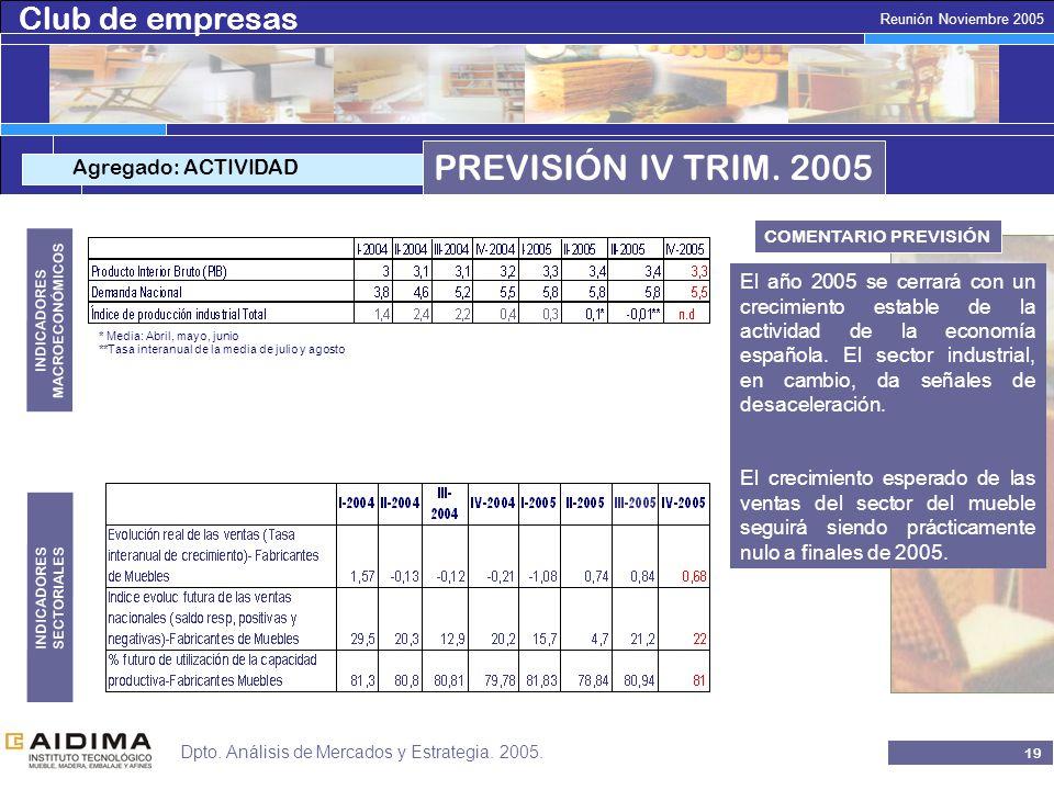 Club de empresas 18 Reunión Noviembre 2005 Dpto. Análisis de Mercados y Estrategia.