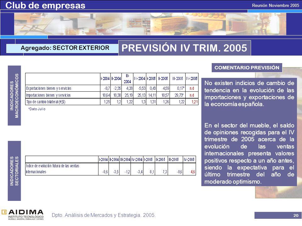 Club de empresas 19 Reunión Noviembre 2005 Dpto. Análisis de Mercados y Estrategia.