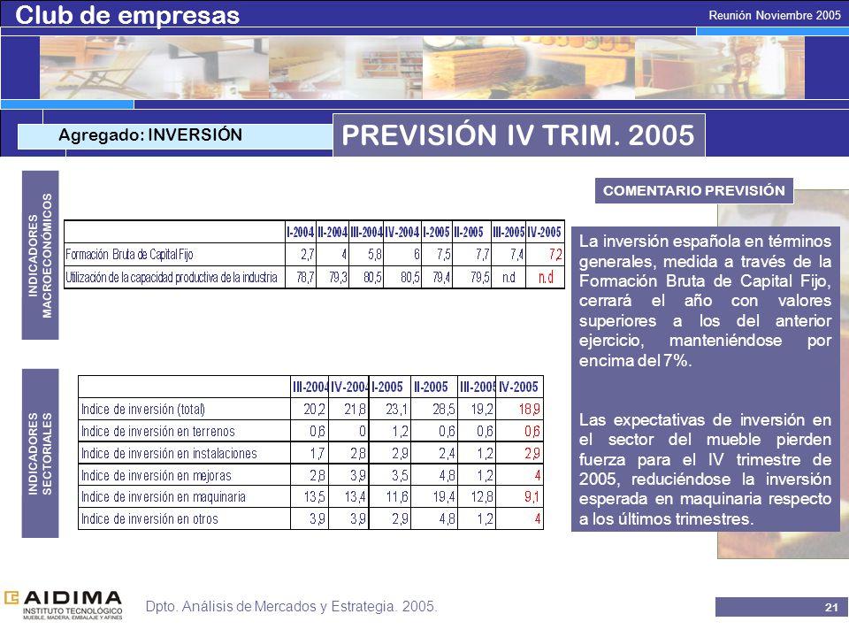 Club de empresas 20 Reunión Noviembre 2005 Dpto. Análisis de Mercados y Estrategia.