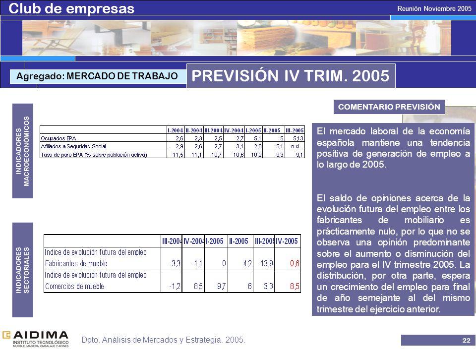 Club de empresas 21 Reunión Noviembre 2005 Dpto. Análisis de Mercados y Estrategia.