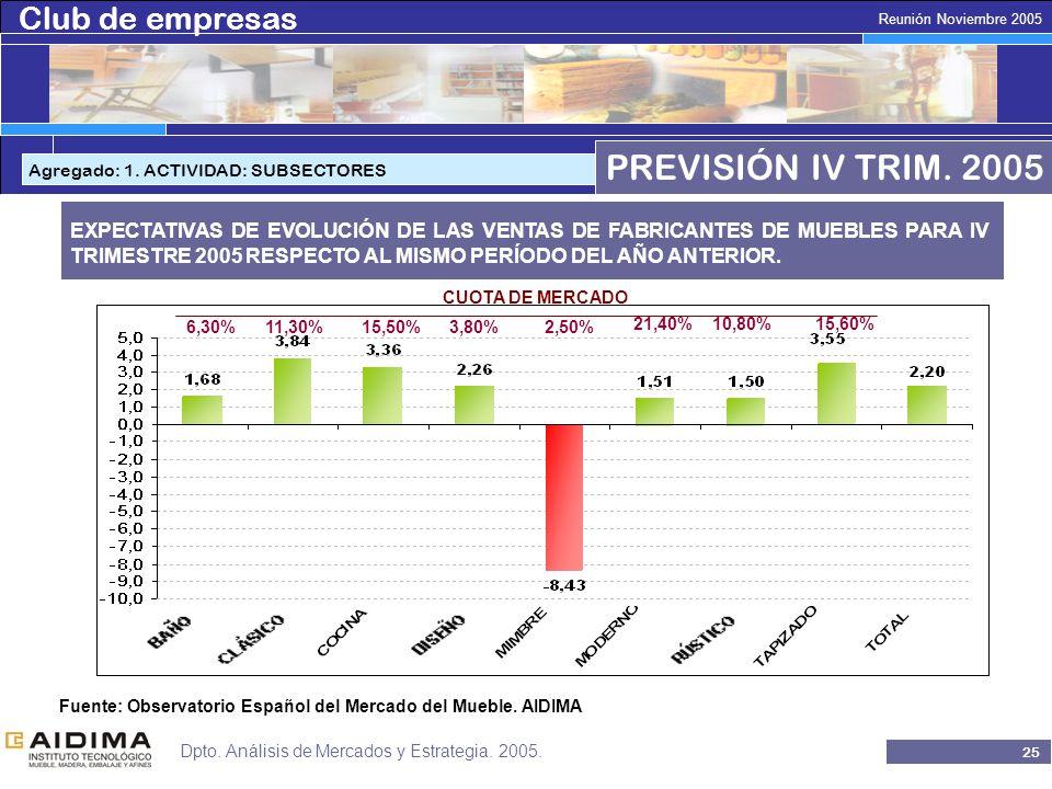 Club de empresas 24 Reunión Noviembre 2005 Dpto. Análisis de Mercados y Estrategia.