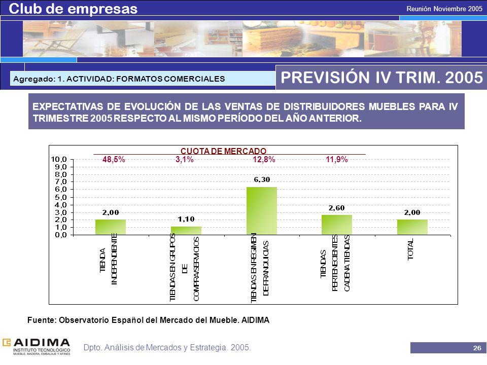 Club de empresas 25 Reunión Noviembre 2005 Dpto. Análisis de Mercados y Estrategia.