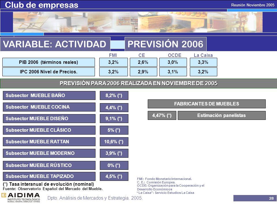 Club de empresas 27 Reunión Noviembre 2005 Dpto. Análisis de Mercados y Estrategia.