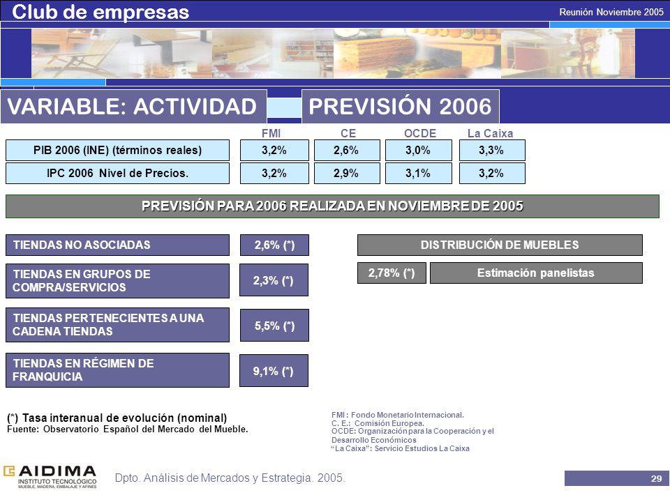 Club de empresas 28 Reunión Noviembre 2005 Dpto. Análisis de Mercados y Estrategia.