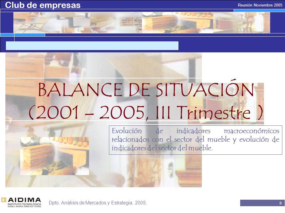 Club de empresas 3 Reunión Noviembre 2005 Dpto.Análisis de Mercados y Estrategia.