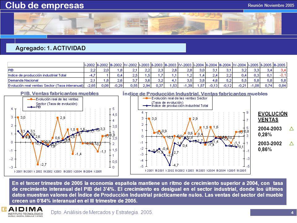 Club de empresas 4 Reunión Noviembre 2005 Dpto.Análisis de Mercados y Estrategia.