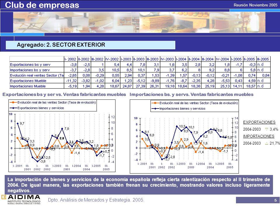 Club de empresas 15 Reunión Noviembre 2005 Dpto.Análisis de Mercados y Estrategia.