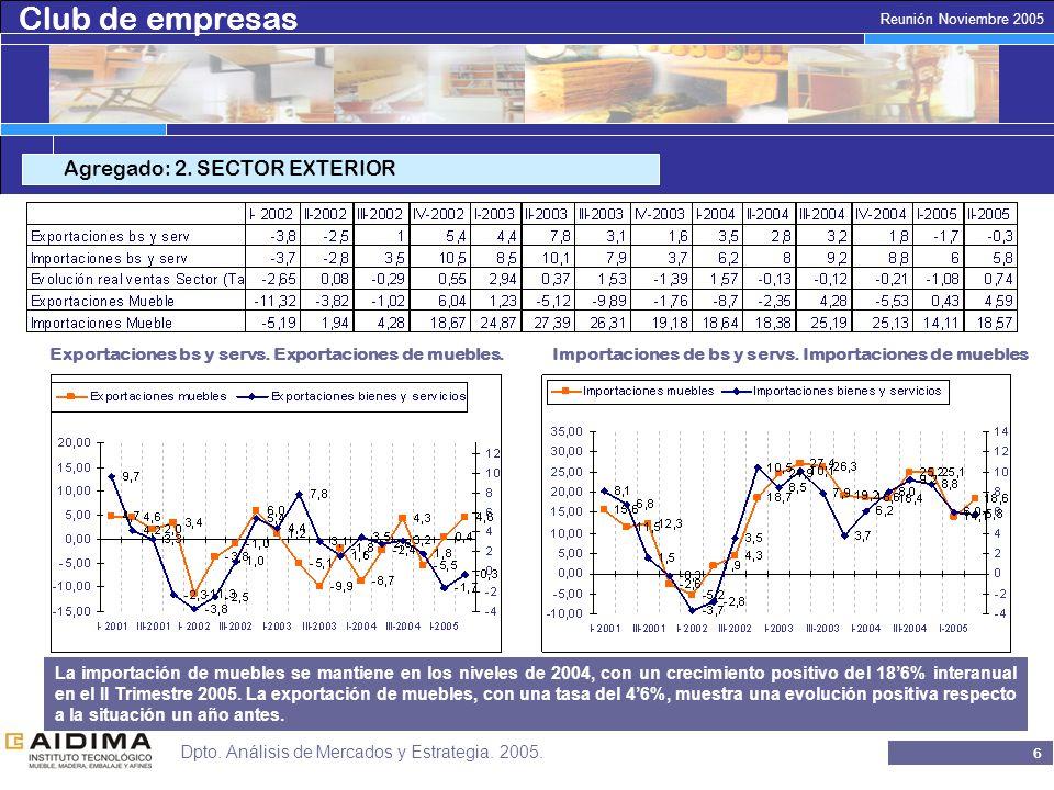 Club de empresas 5 Reunión Noviembre 2005 Dpto. Análisis de Mercados y Estrategia.