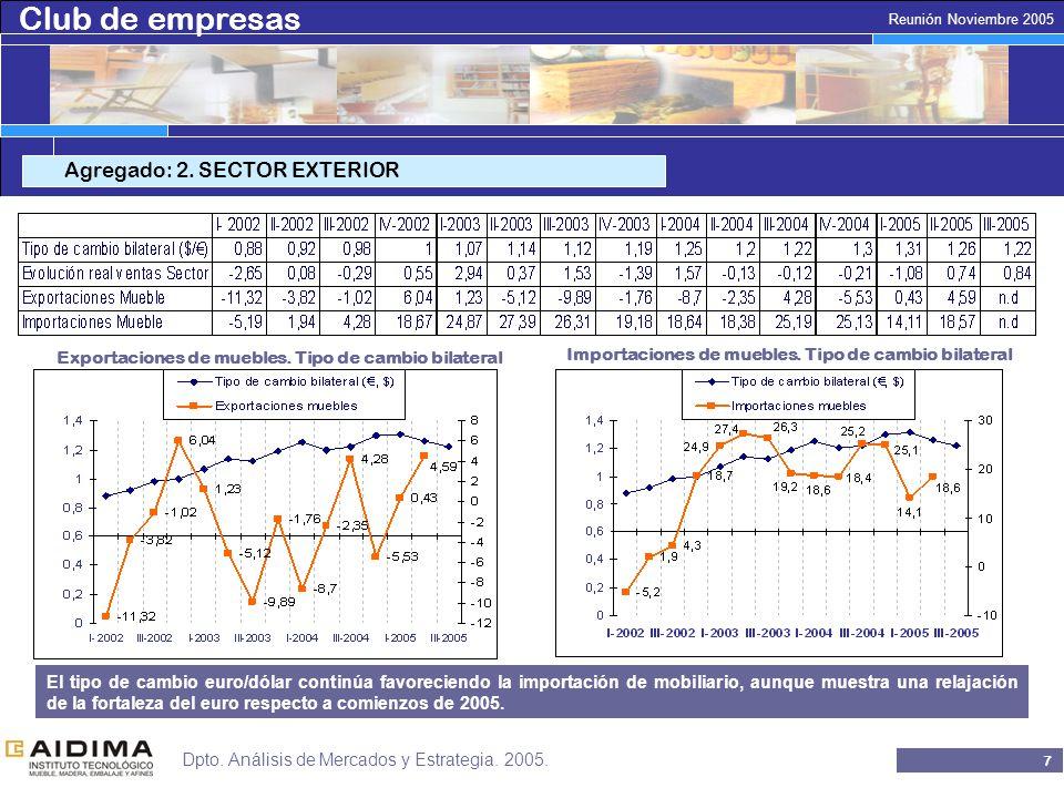 Club de empresas 6 Reunión Noviembre 2005 Dpto. Análisis de Mercados y Estrategia.