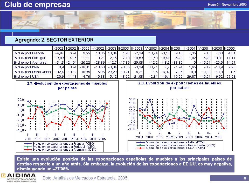 Club de empresas 7 Reunión Noviembre 2005 Dpto. Análisis de Mercados y Estrategia.