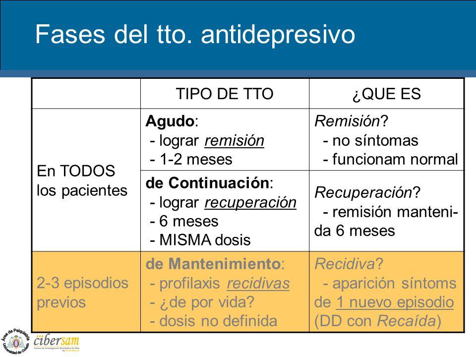 Fases del tto. antidepresivo TIPO DE TTO¿QUE ES En TODOS los pacientes Agudo: - lograr remisión - 1-2 meses Remisión? - no síntomas - funcionam normal