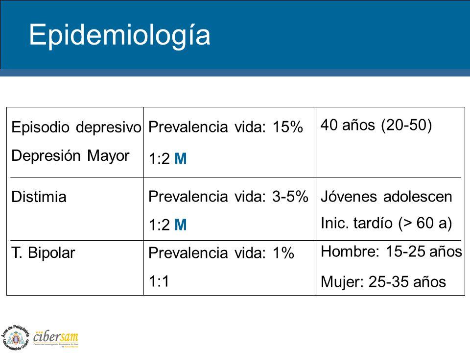 Epidemiología Episodio depresivo Depresión Mayor Distimia T. Bipolar Prevalencia vida: 15% 1:2 M Prevalencia vida: 3-5% 1:2 M Prevalencia vida: 1% 1:1