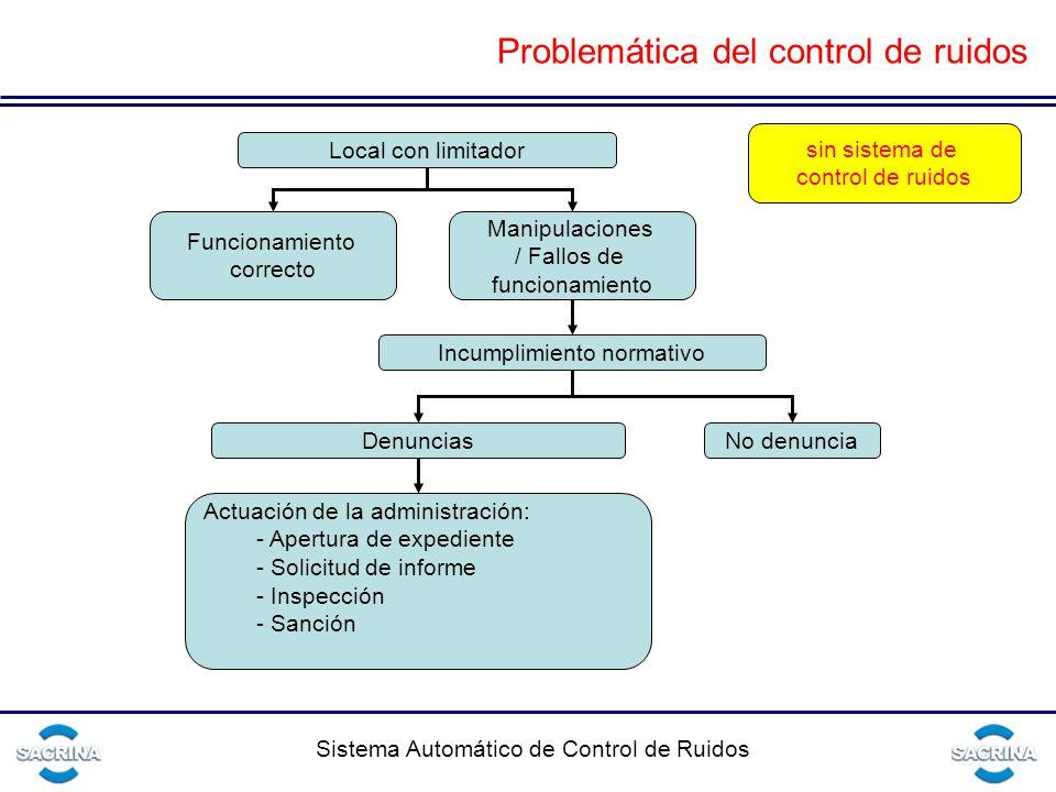 Sistema Automático de Control de Ruidos Local con limitador Funcionamiento correcto Manipulaciones / Fallos de funcionamiento Incumplimiento normativo DenunciasNo denuncia Actuación de la administración: - Apertura de expediente - Solicitud de informe - Inspección - Sanción sin sistema de control de ruidos Problemática del control de ruidos