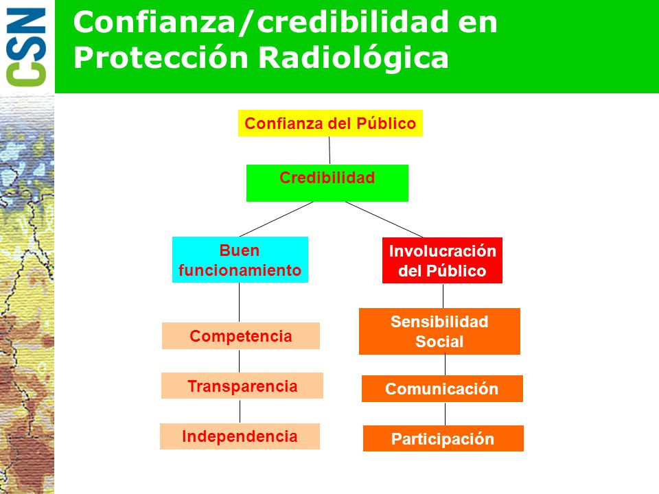 Confianza del Público Credibilidad Buen funcionamiento Involucración del Público Competencia Transparencia Independencia Sensibilidad Social Participación Comunicación Confianza/credibilidad en Protección Radiológica