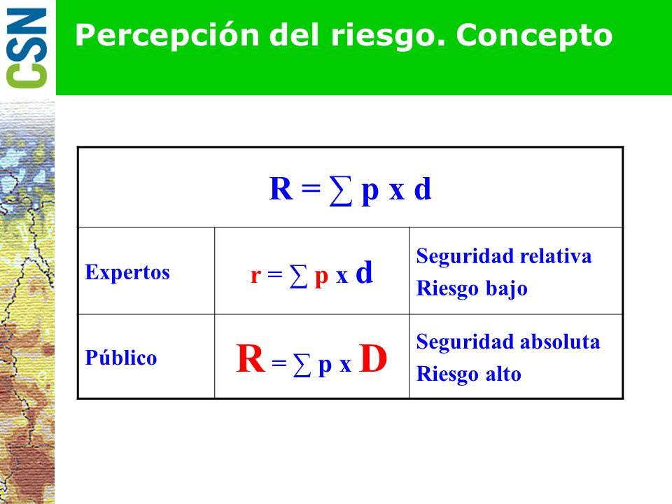 Percepción del riesgo. Elementos