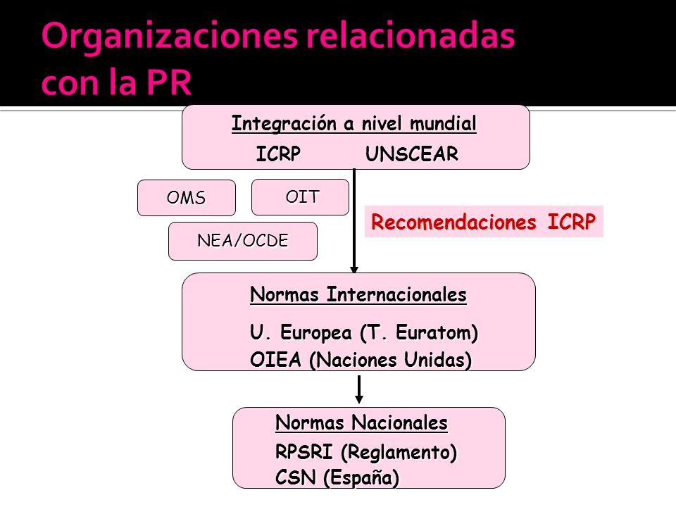 Integración a nivel mundial Integración a nivel mundial ICRP UNSCEAR ICRP UNSCEAR Recomendaciones ICRP Normas Internacionales Normas Internacionales U