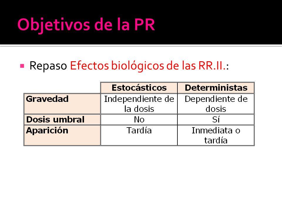 Repaso Efectos biológicos de las RR.II.: