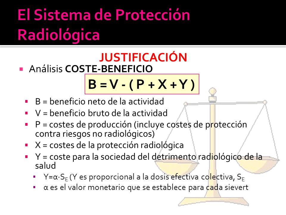JUSTIFICACIÓN Análisis COSTE-BENEFICIO B = beneficio neto de la actividad V = beneficio bruto de la actividad P = costes de producción (incluye costes