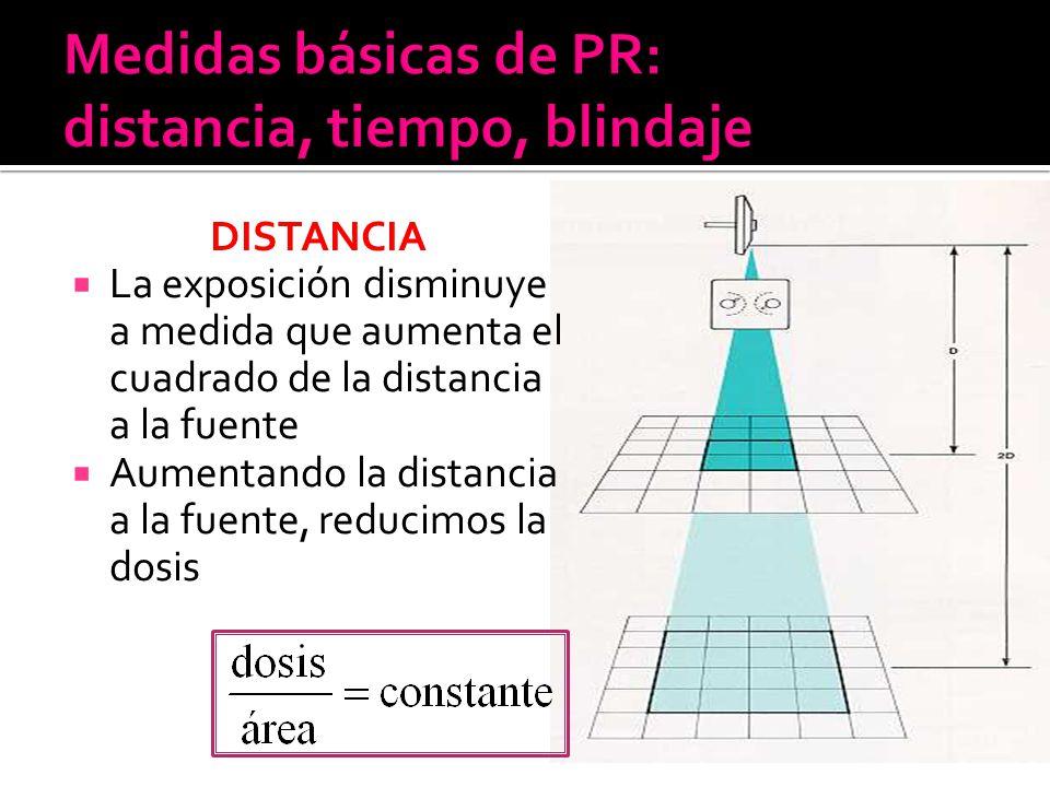 DISTANCIA La exposición disminuye a medida que aumenta el cuadrado de la distancia a la fuente Aumentando la distancia a la fuente, reducimos la dosis
