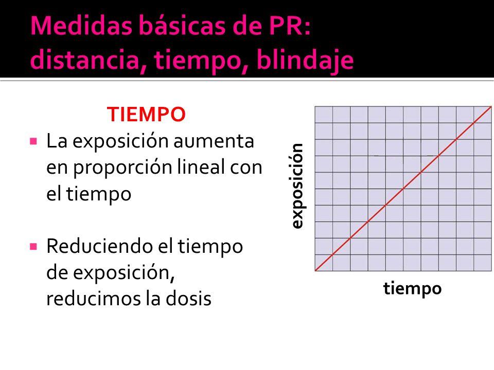 TIEMPO La exposición aumenta en proporción lineal con el tiempo Reduciendo el tiempo de exposición, reducimos la dosis tiempo exposición