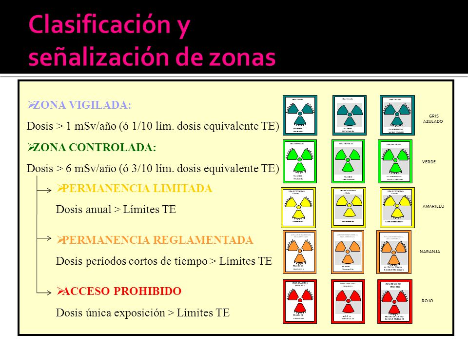 VERDE ZONA CONTROLADA PELIGRO DE CONTAMINACIÓN ZONA CONTROLADA PELIGRO DE IRRADIACIÓN ZONA CONTROLADA PELIGRO DE CONTAMI- NACIÓN E IRRADIACIÓN GRIS AZ