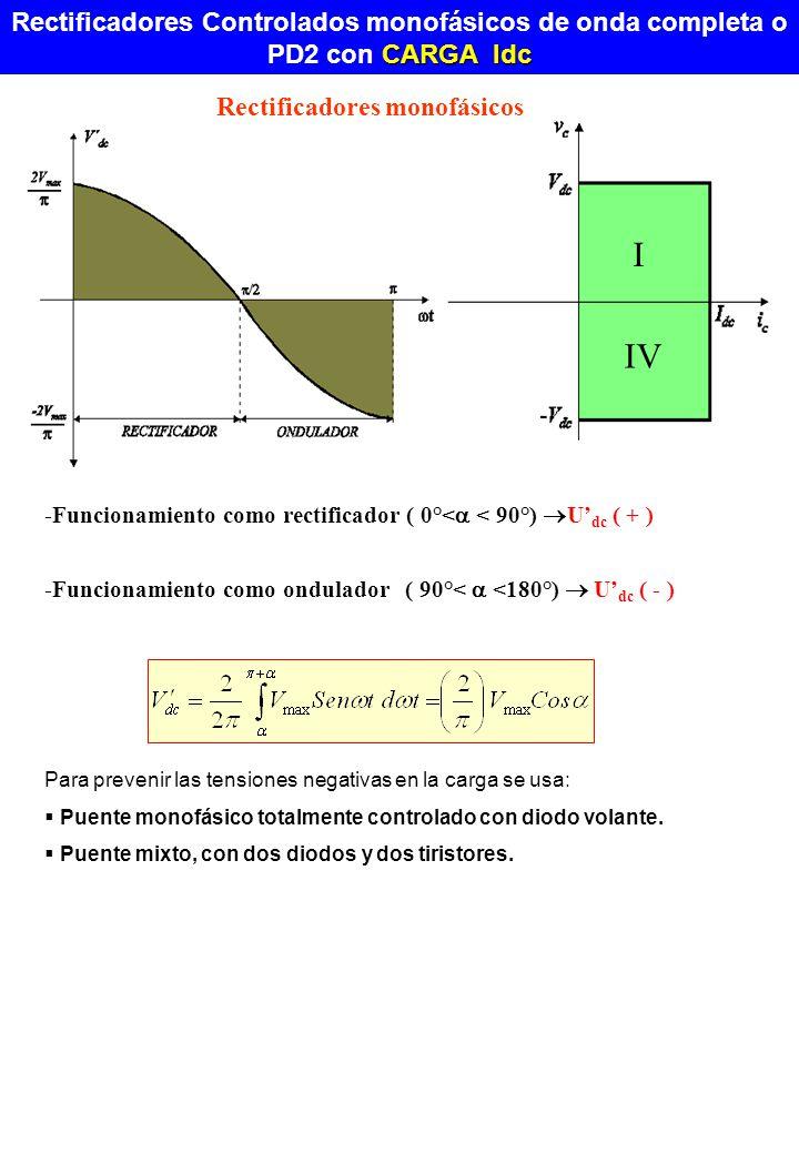 -Funcionamiento como rectificador ( 0°< < 90°) U dc ( + ) -Funcionamiento como ondulador ( 90°< <180°) U dc ( - ) IV I Para prevenir las tensiones neg