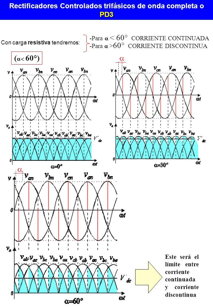 -Para < 60° CORRIENTE CONTINUADA ( 60°) -Para > 60° CORRIENTE DISCONTINUA Con carga resistiva tendremos: Este será el límite entre corriente continuad