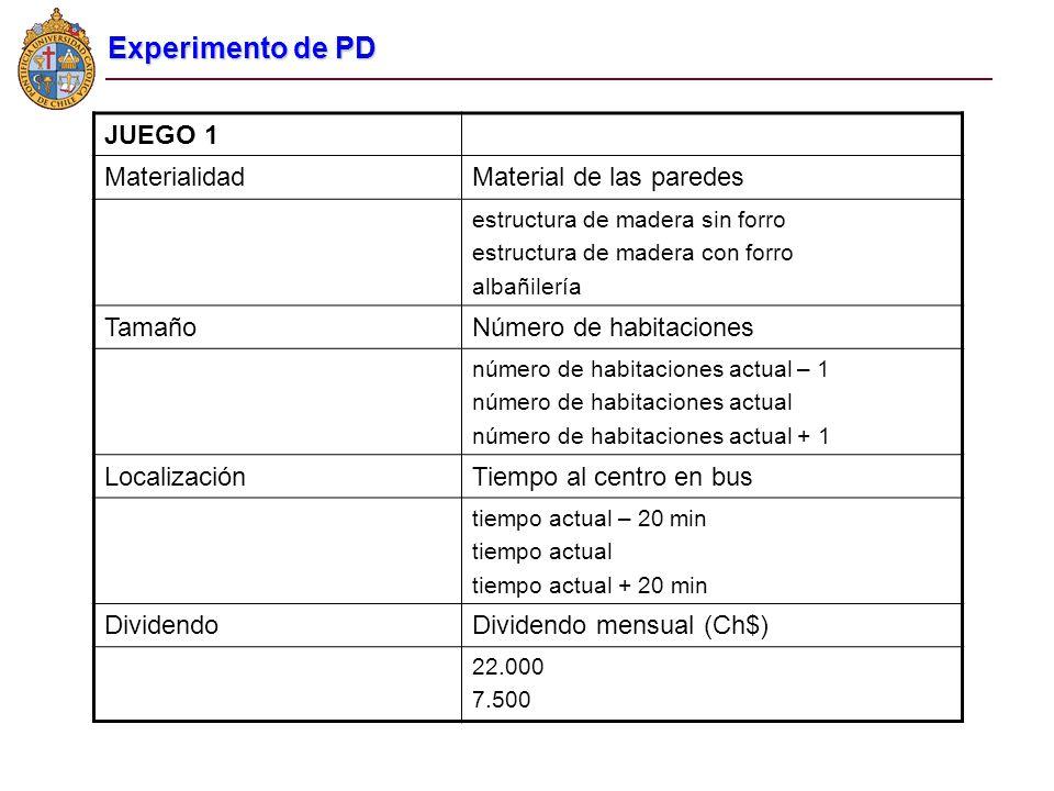 Experimento de PD JUEGO 1 MaterialidadMaterial de las paredes estructura de madera sin forro estructura de madera con forro albañilería TamañoNúmero d